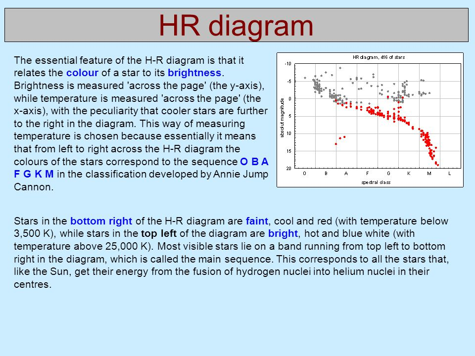 Physics of stars syllabus week topics ppt download hr diagram ccuart Images