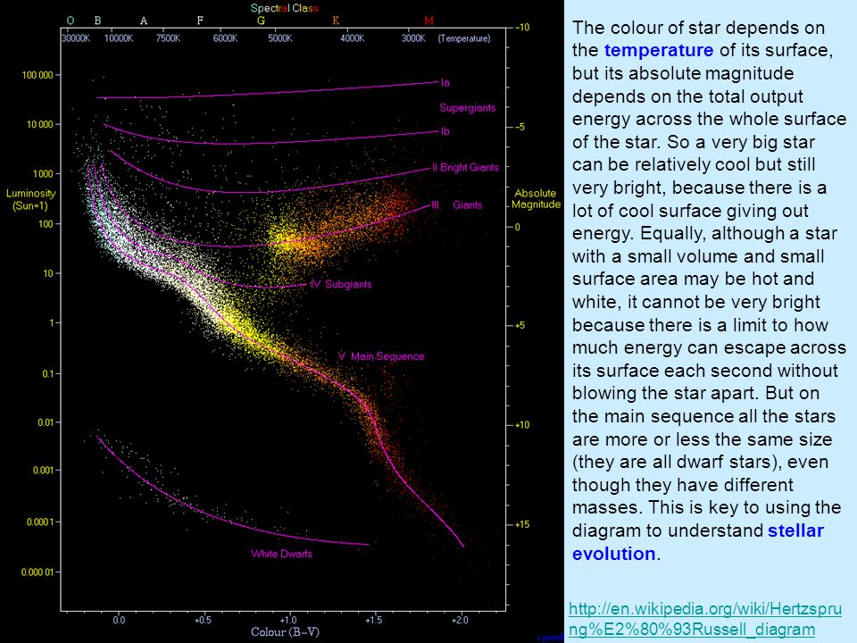The colour of star depends on the temperature of its surface, but its absolute magnitude depends on the total output energy across the whole surface of the star. So a very big star can be relatively cool but still very bright, because there is a lot of cool surface giving out energy. Equally, although a star with a small volume and small surface area may be hot and white, it cannot be very bright because there is a limit to how much energy can escape across its surface each second without blowing the star apart. But on the main sequence all the stars are more or less the same size (they are all dwarf stars), even though they have different masses. This is key to using the diagram to understand stellar evolution.