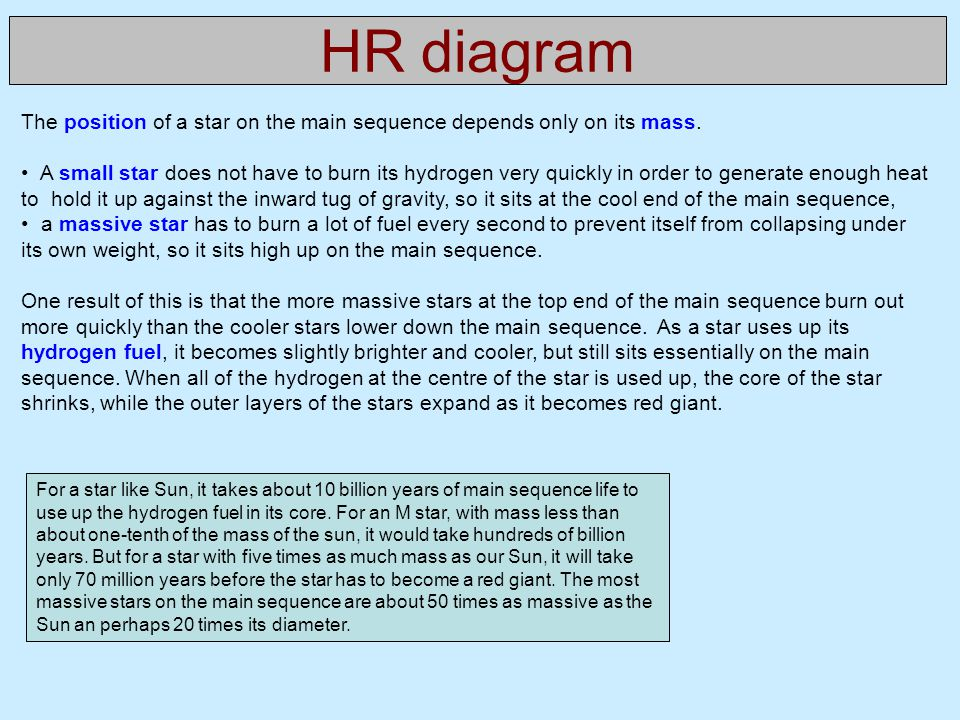 HR diagram The position of a star on the main sequence depends only on its mass.