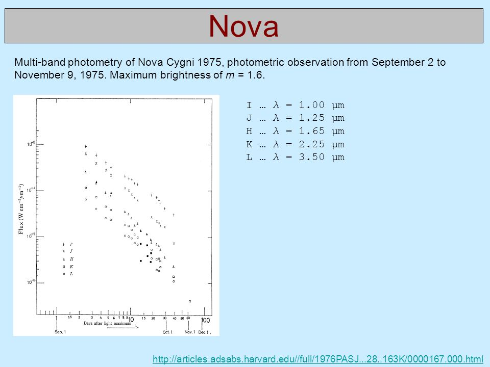 Nova Multi-band photometry of Nova Cygni 1975, photometric observation from September 2 to November 9, 1975. Maximum brightness of m = 1.6.
