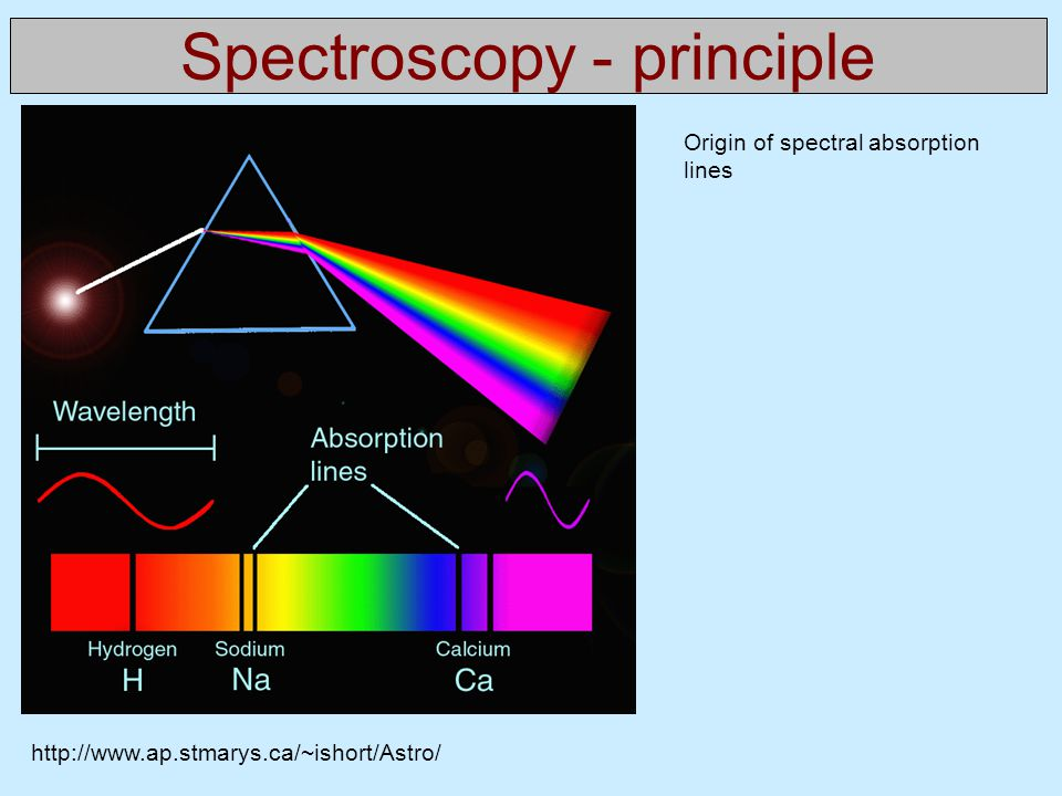 Spectroscopy - principle