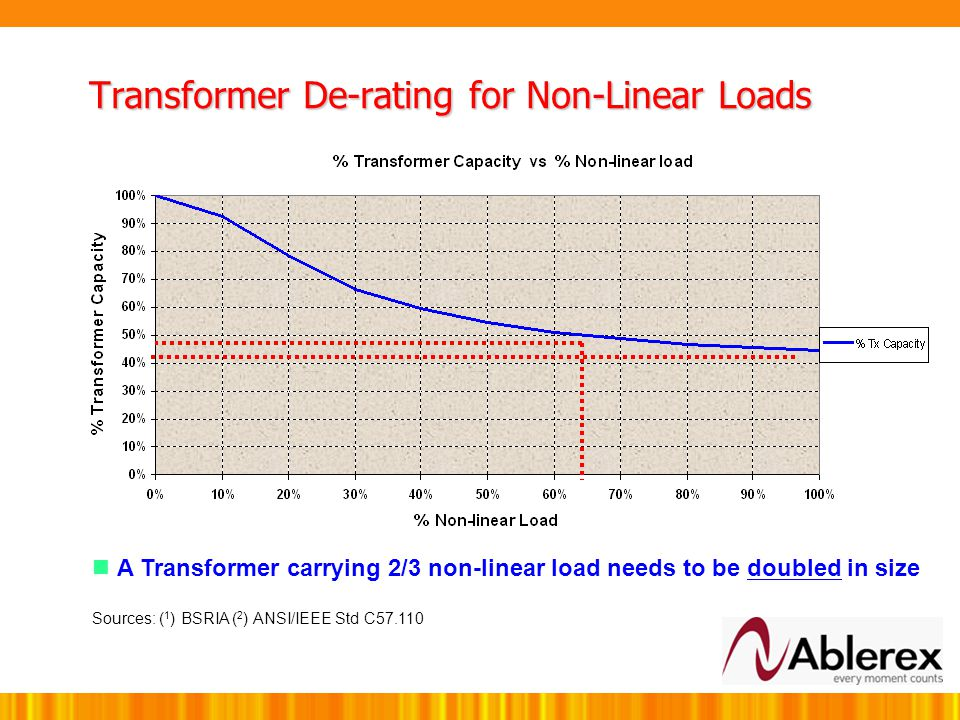 Transformer De-rating for Non-Linear Loads