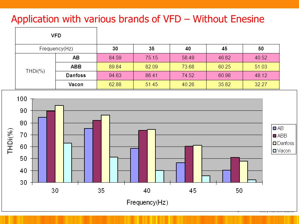 Application with various brands of VFD – Without Enesine