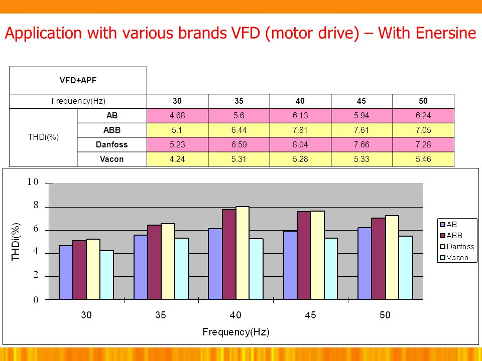 Application with various brands VFD (motor drive) – With Enersine