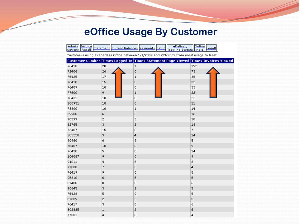 eOffice Usage By Customer