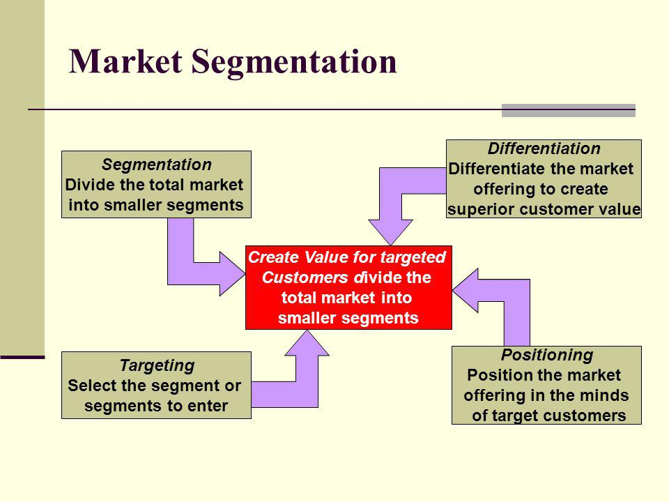 Market Segmentation Differentiation Differentiate the market