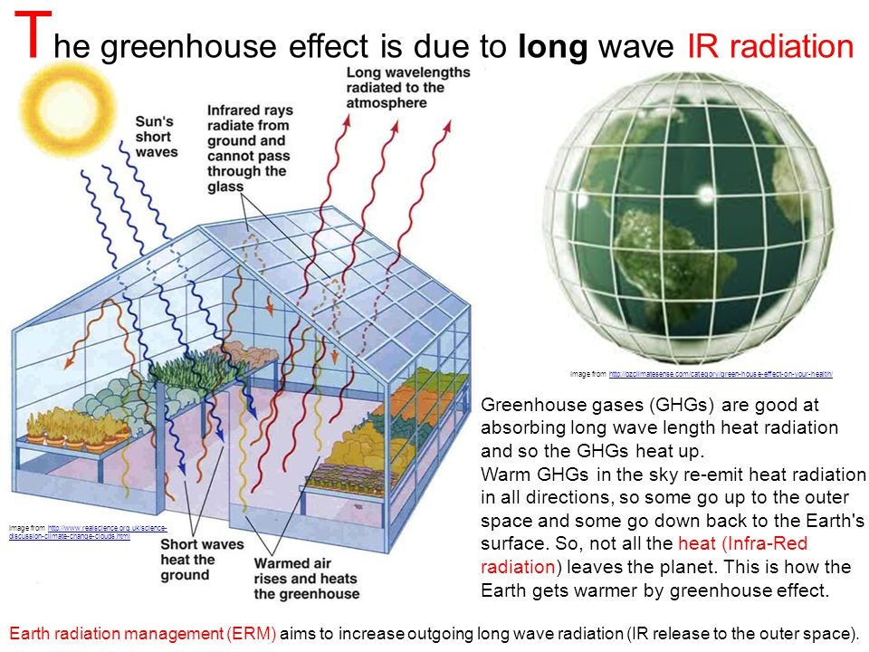 The greenhouse effect is due to long wave IR radiation