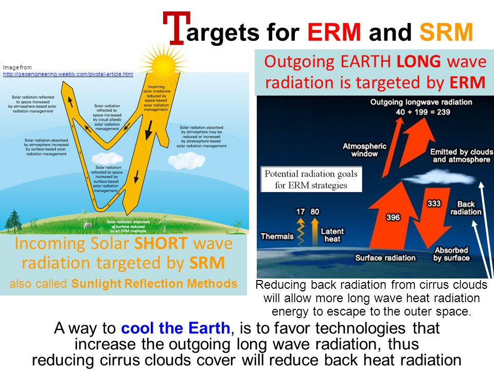 T argets for ERM and SRM. Outgoing EARTH LONG wave radiation is targeted by ERM. Image from.
