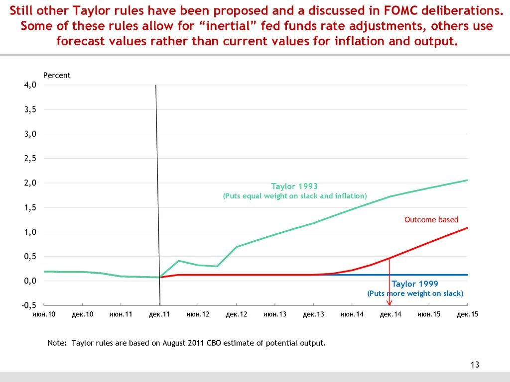 Will the real Taylor Rule please stand up? - ppt download