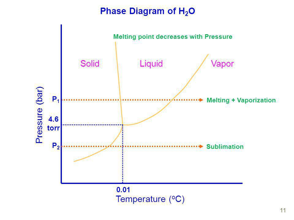 Phase Diagram of H2O Temperature (oC) Pressure (bar) Solid Liquid