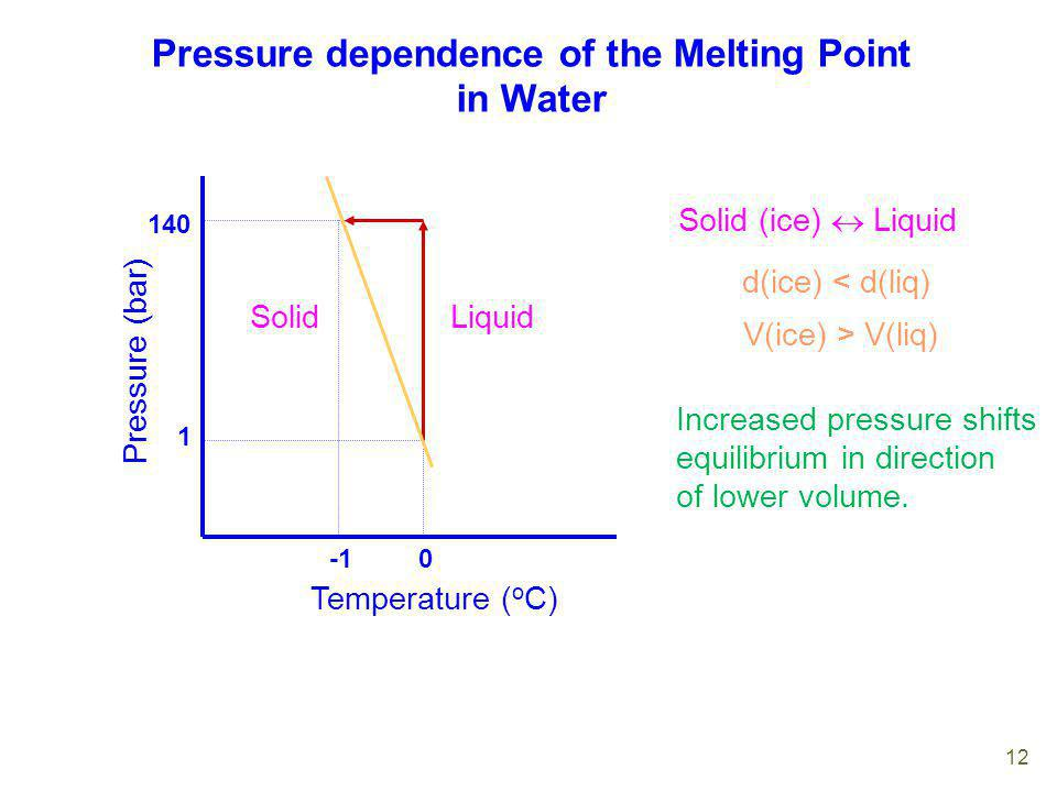 Pressure dependence of the Melting Point in Water