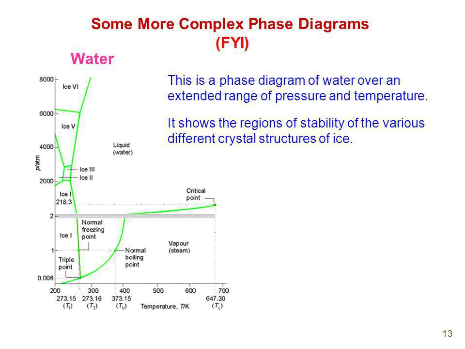 Some More Complex Phase Diagrams