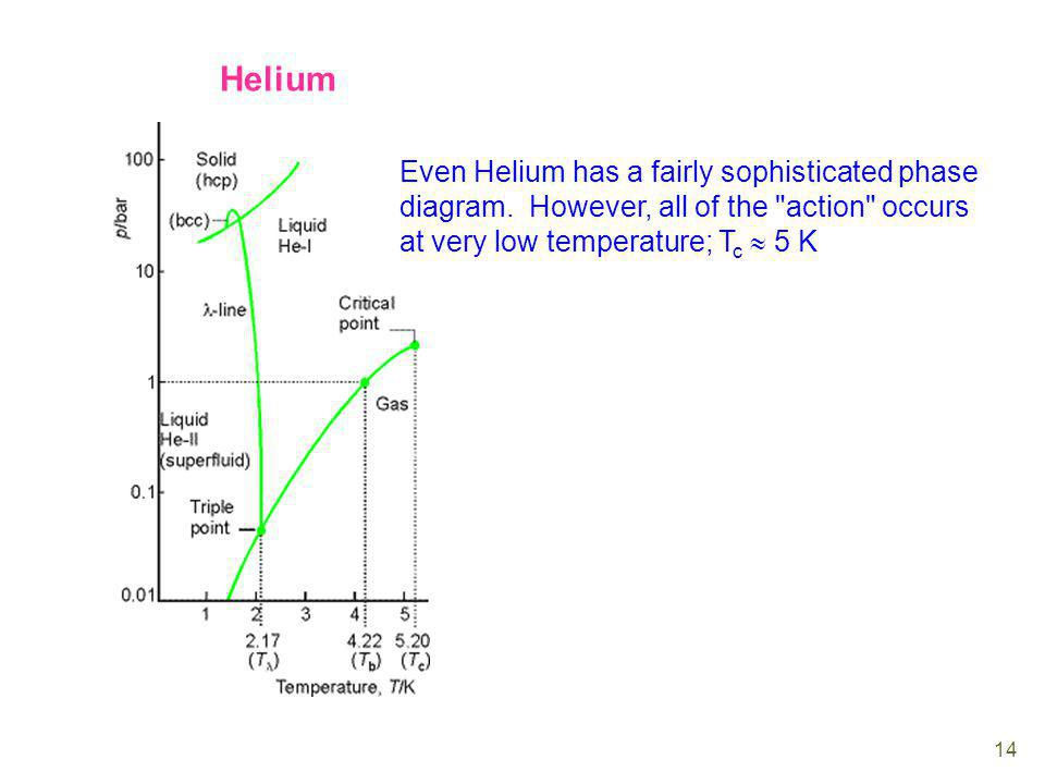 Helium Even Helium has a fairly sophisticated phase