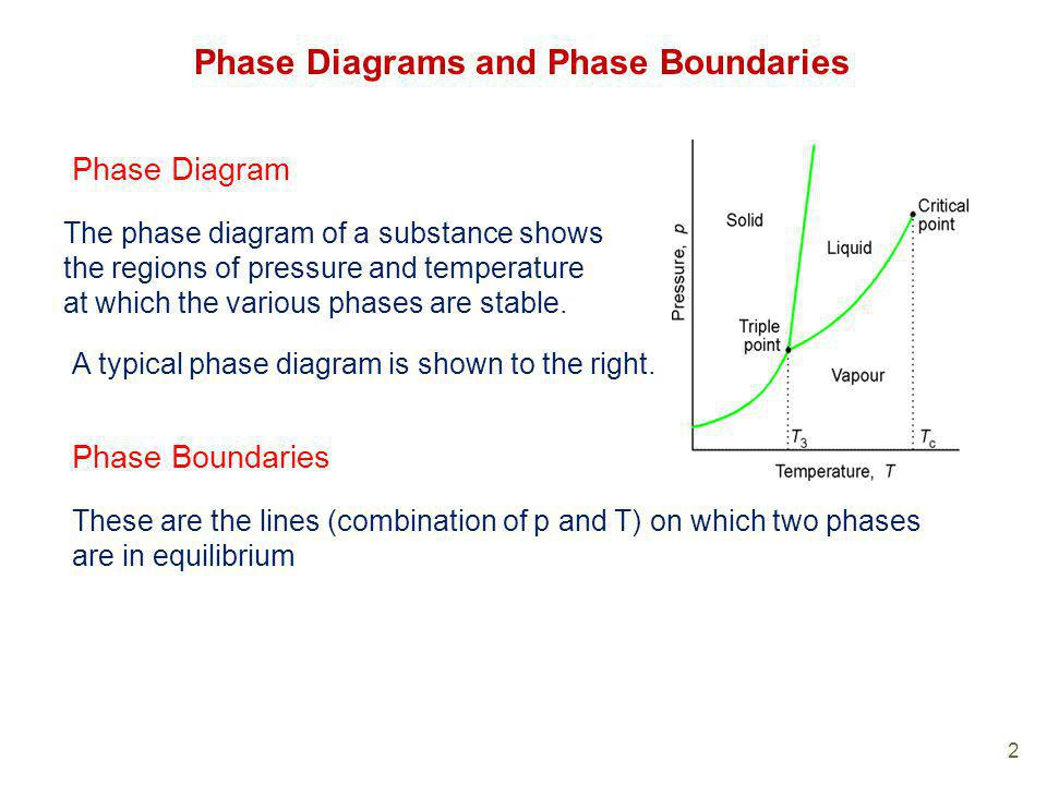 Phase Diagrams and Phase Boundaries
