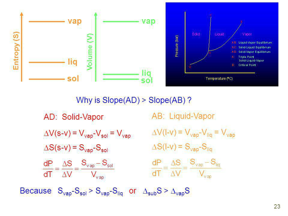 Why is Slope(AD) > Slope(AB)