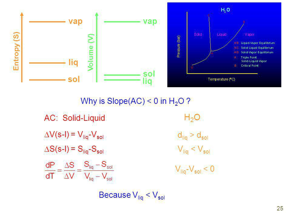 H2O vap vap liq sol sol liq Why is Slope(AC) < 0 in H2O