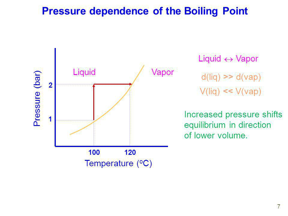 Pressure dependence of the Boiling Point