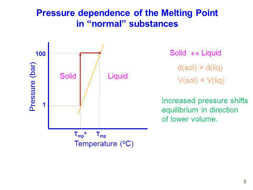 Pressure dependence of the Melting Point in normal substances