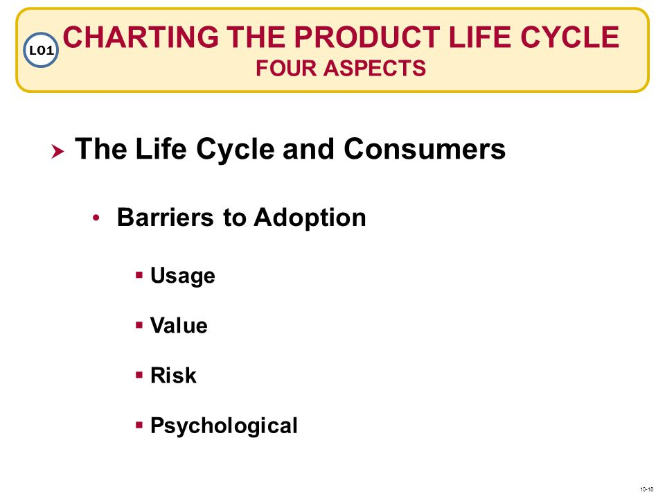 CHARTING THE PRODUCT LIFE CYCLE FOUR ASPECTS