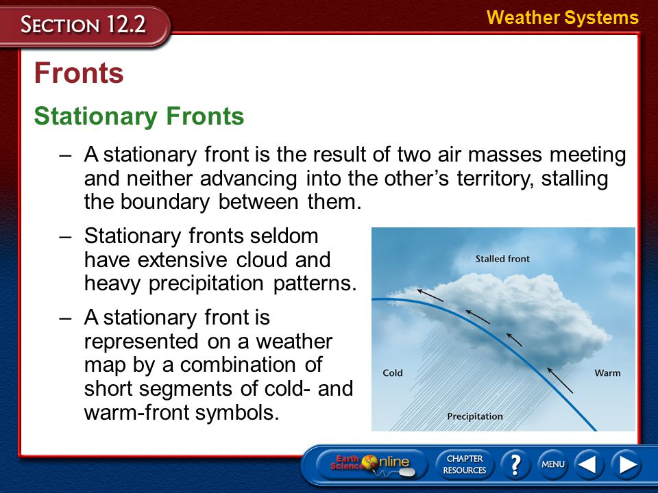 Fronts Stationary Fronts