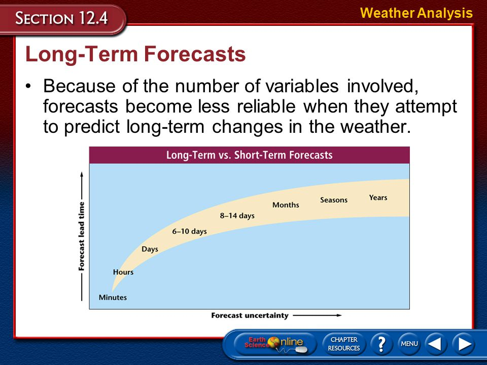 Weather Analysis Long-Term Forecasts.