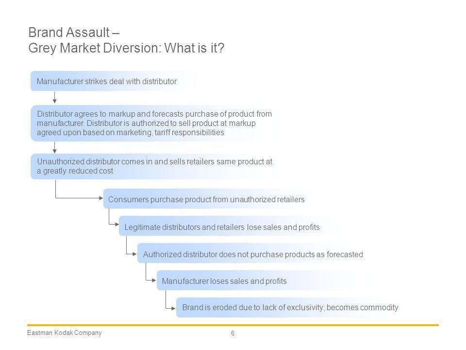 Brand Assault – Grey Market Diversion: What is it