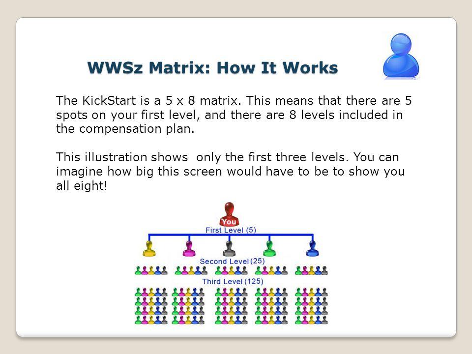 WWSz Matrix: How It Works