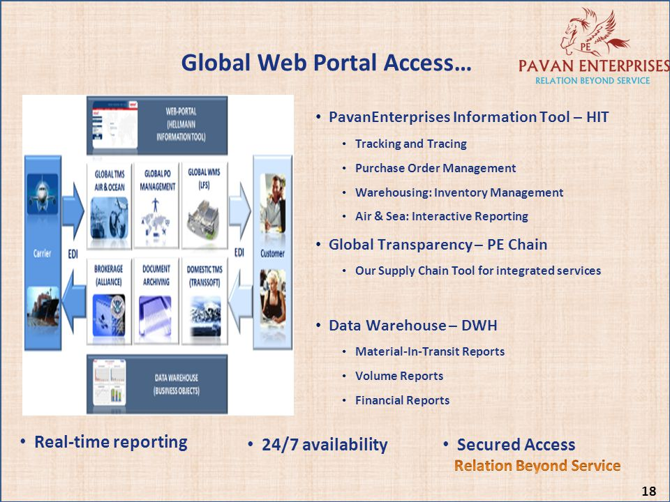 Relation Beyond Service Global Web Portal Access…