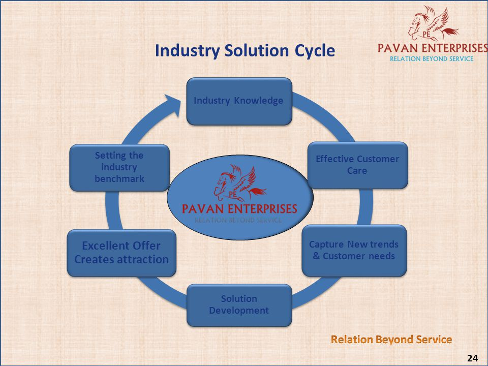 Industry Solution Cycle