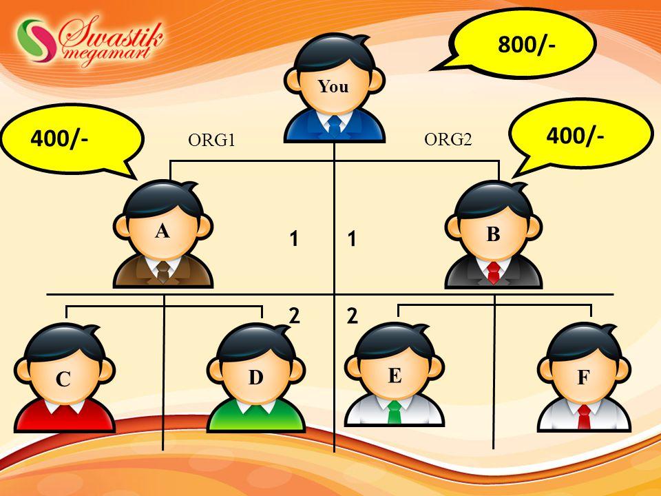 400 800/- You 400/- 400/- ORG1 ORG2 A B 1 1 2 2 C D E F