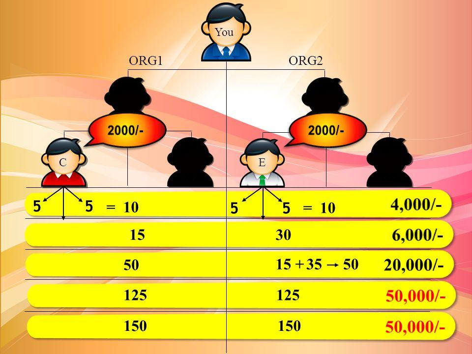 You ORG1. ORG2. A. B. 2000/- 2000/- C. D. E. F. 4,000/- 5 5. = 10. 5 5.