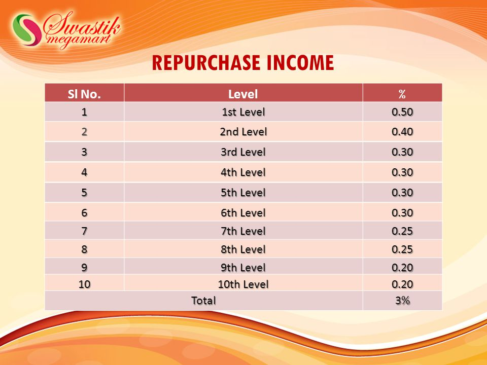 REPURCHASE INCOME Sl No. Level % 1 1st Level 0.50 2 2nd Level 0.40 3