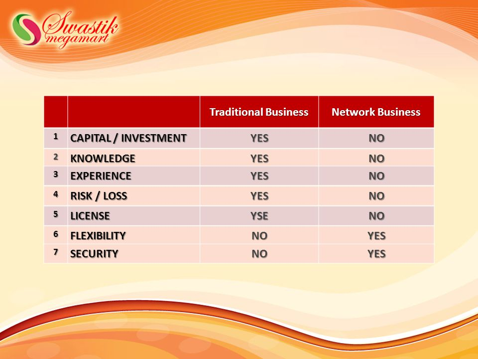 Traditional Business Network Business CAPITAL / INVESTMENT YES NO