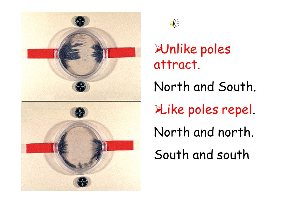 Unlike poles attract. North and South. Like poles repel. North and north. South and south