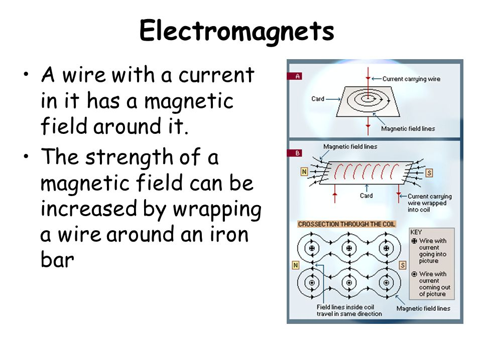 Electromagnets A wire with a current in it has a magnetic field around it.