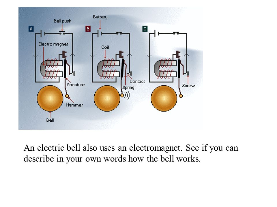 An electric bell also uses an electromagnet