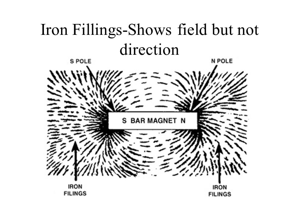 Iron Fillings-Shows field but not direction