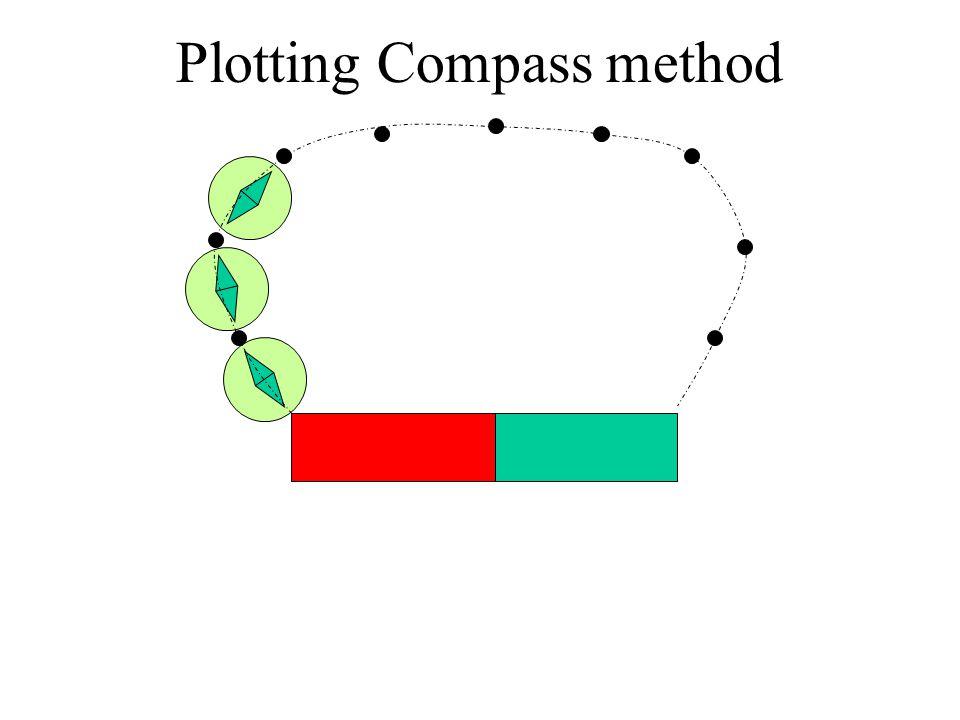 Plotting Compass method