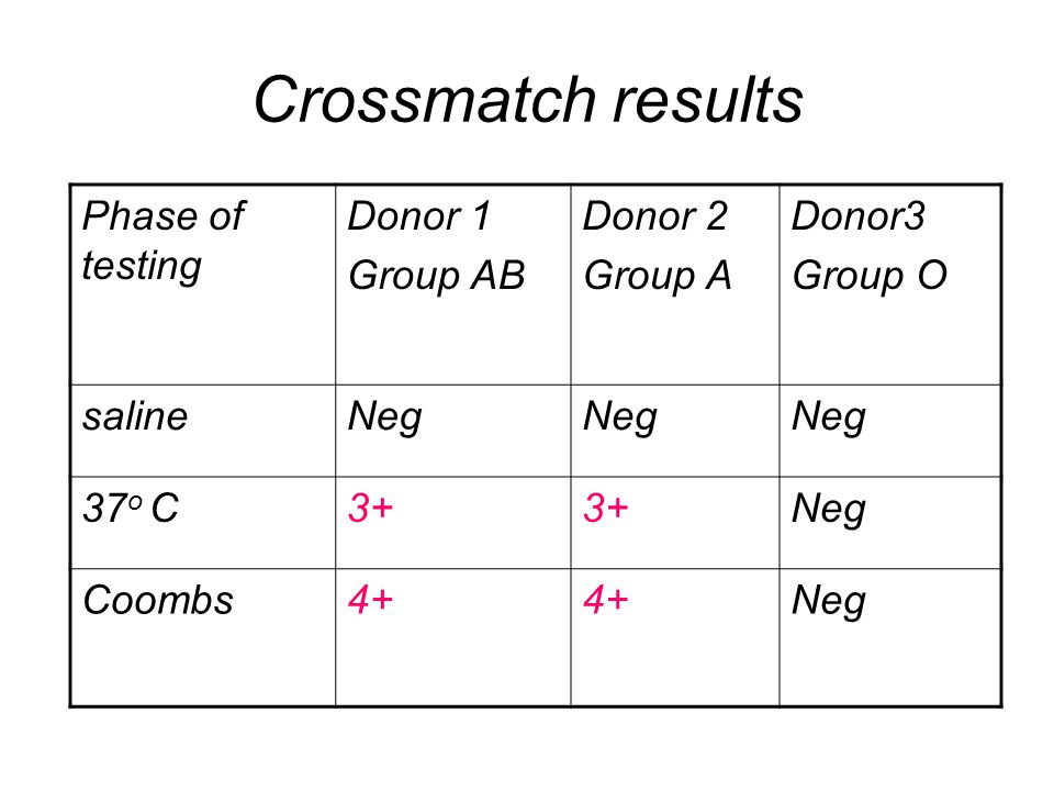 Crossmatch results Phase of testing Donor 1 Group AB Donor 2 Group A