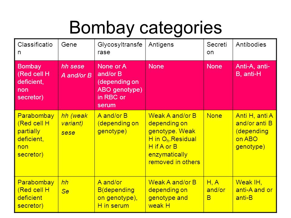 Bombay categories Classification Gene Glycosyltransferase Antigens