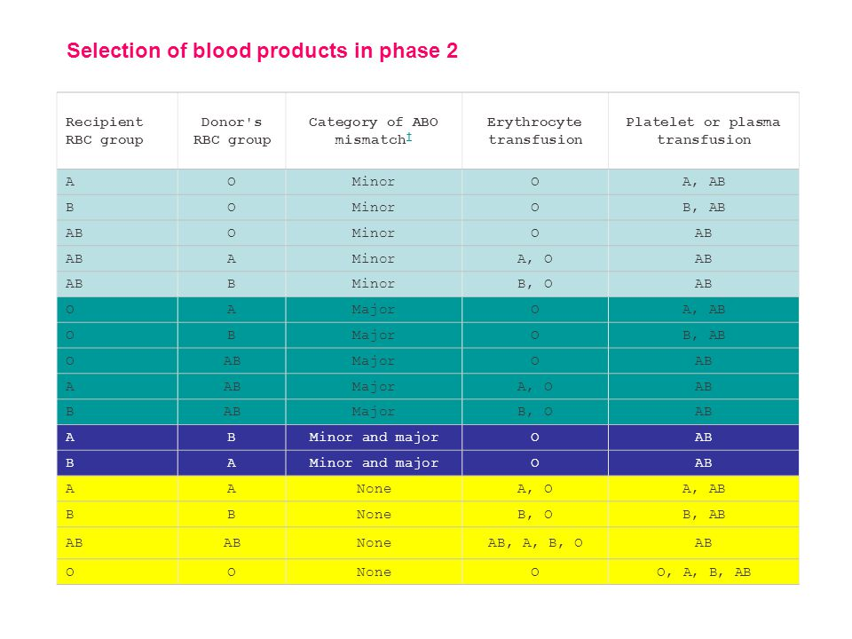 Selection of blood products in phase 2