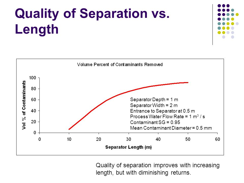 Quality of Separation vs. Length
