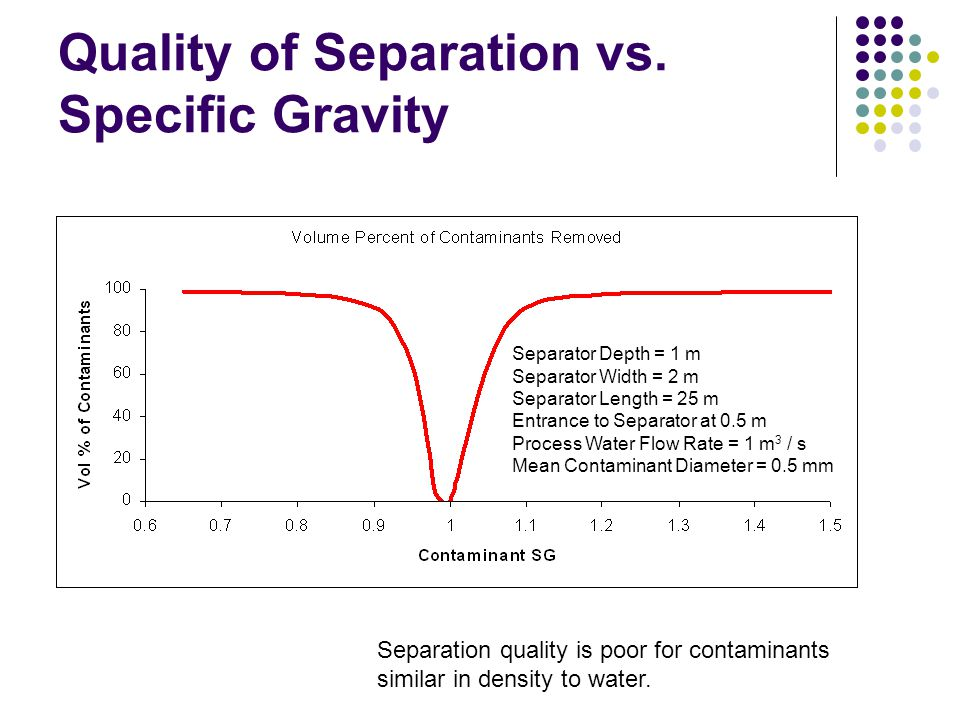 Quality of Separation vs. Specific Gravity