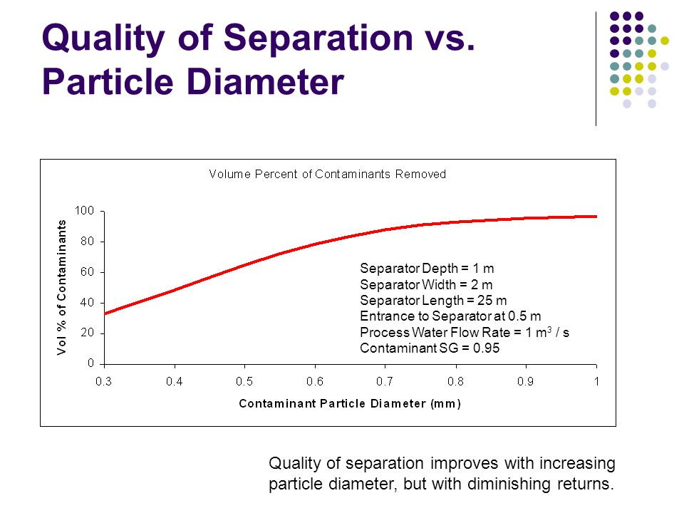 Quality of Separation vs. Particle Diameter
