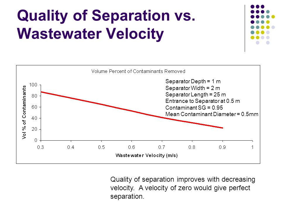 Quality of Separation vs. Wastewater Velocity