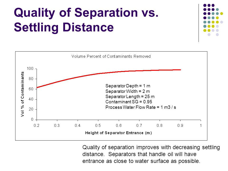 Quality of Separation vs. Settling Distance