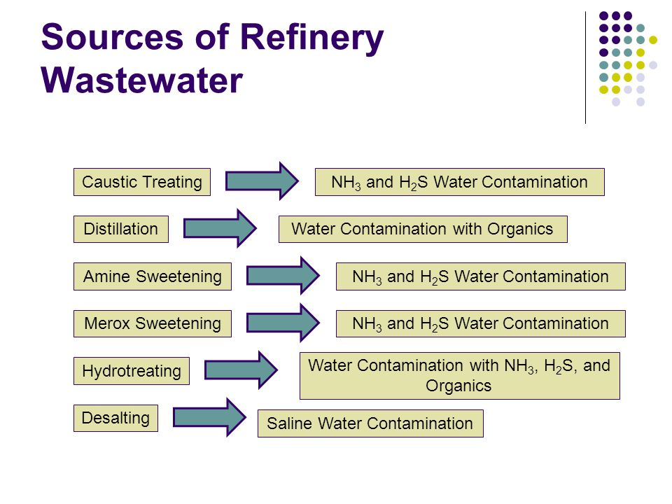 Sources of Refinery Wastewater