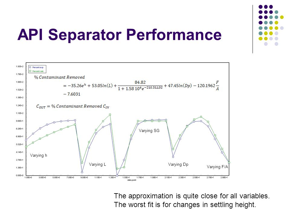 API Separator Performance