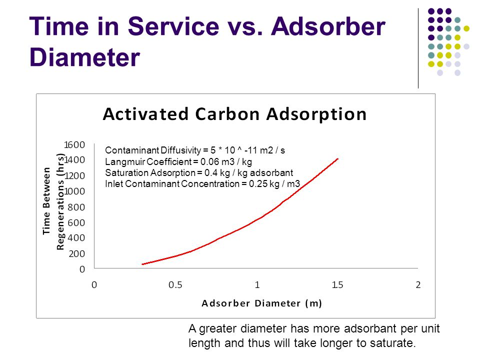 Time in Service vs. Adsorber Diameter