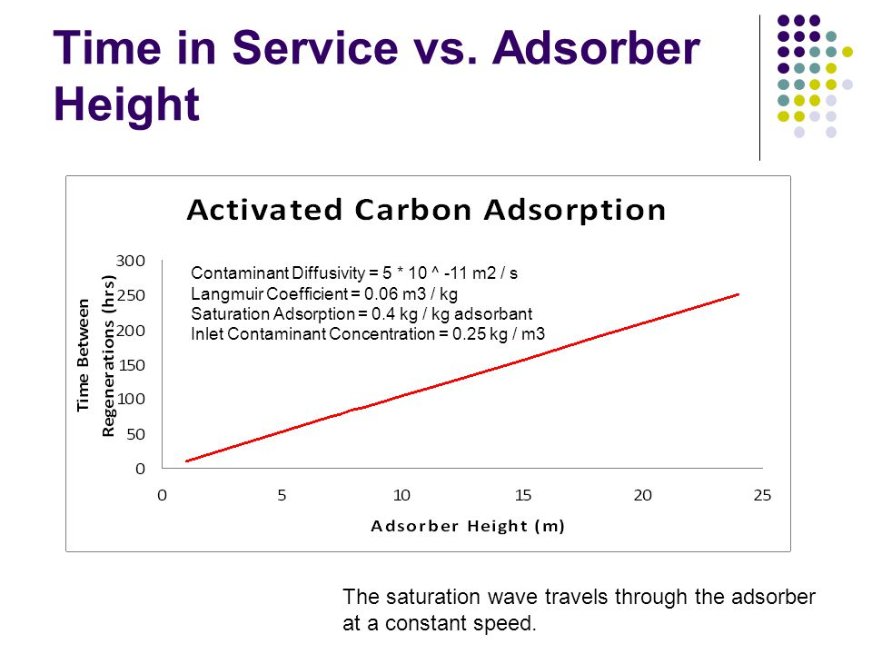 Time in Service vs. Adsorber Height